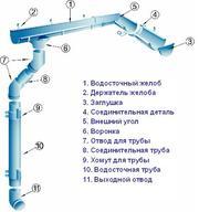 Акция от Запорожского завода кровельных и фасадных материалов!
